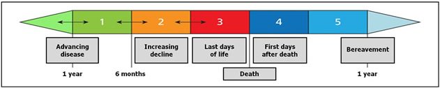 diagram showing the stages of end of life care