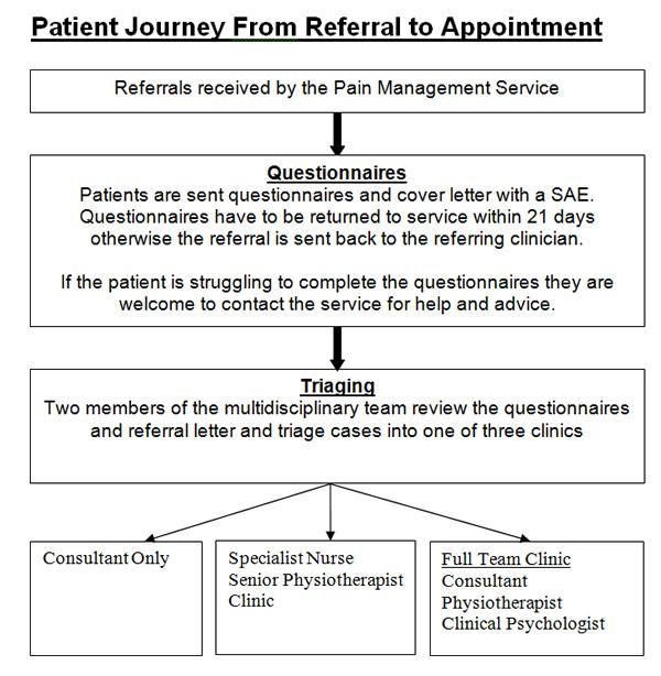 Patient Journey from Referral to Appointment Flowchart